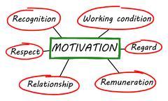 Motivation concept on white background Stock Illustration