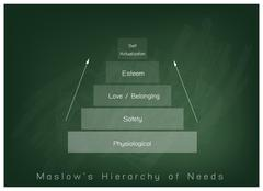 Hierarchy of Needs Chart of Human Motivation on Chalkboard Background Stock Illustration