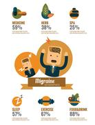 Headaches and Migraine info graphics. Stock Illustration