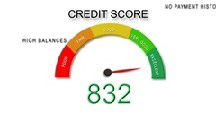 Decreasing Credit Score BG (with dial) Stock Footage