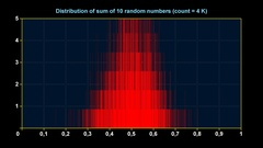 Graph of distribution of sum of 10 uniform random numbers Stock Footage
