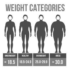 Man body mass index. Stock Illustration