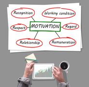 Motivation concept placed on a desk Kuvituskuvat