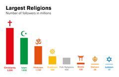 World religions histogram. Major religious groups chart. Stock Illustration