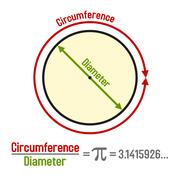 Formula Pi with Symbol and Graphic Presentation. Vector Stock Illustration