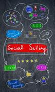 Social selling concept on a blackboard Stock Illustration
