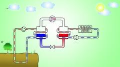 Heat pump principle Stock Footage
