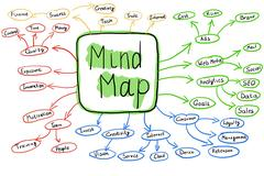 Flowchart Of Colorful Mind Map Concept Stock Photos