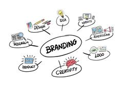 Branding brainstorm vector Stock Illustration